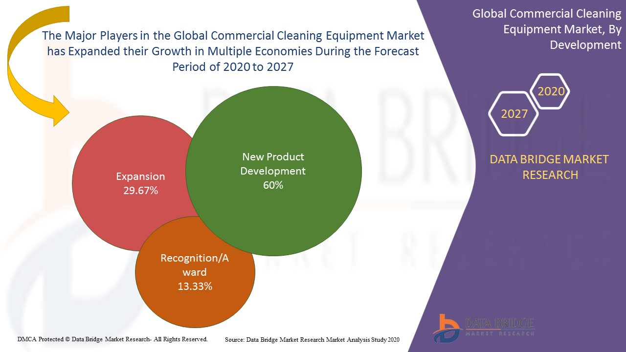 Commercial Cleaning Equipment Market