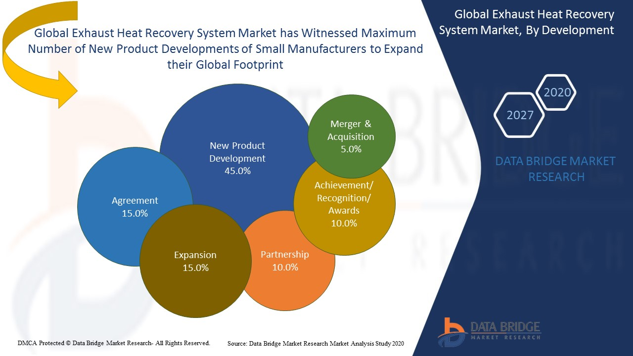 Exhaust Heat Recovery System Market