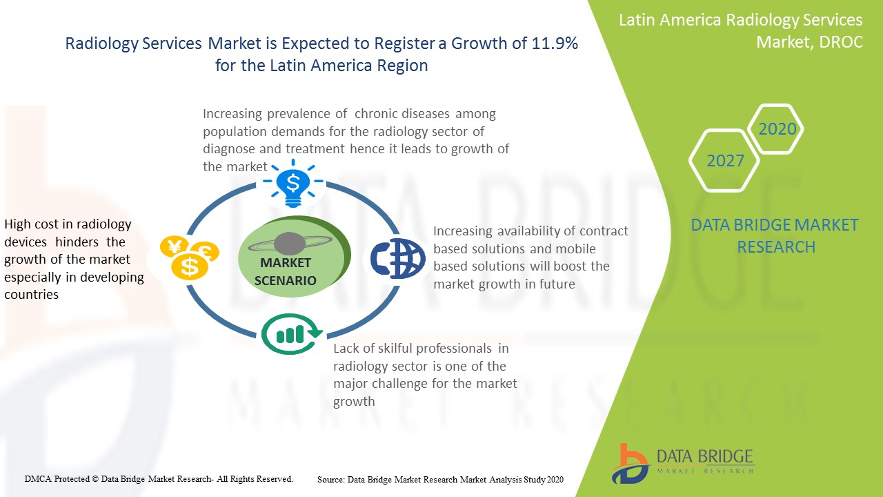 Latin America Radiology Services Market