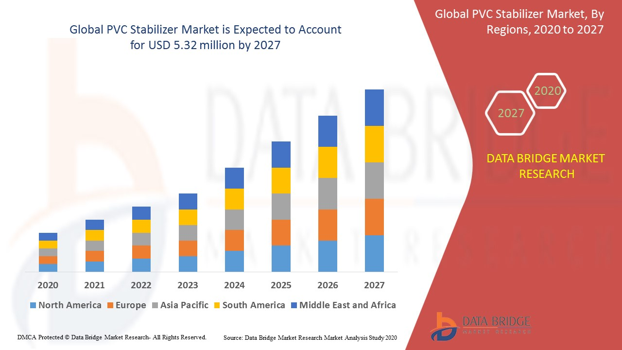 PVC Stabilizer Market