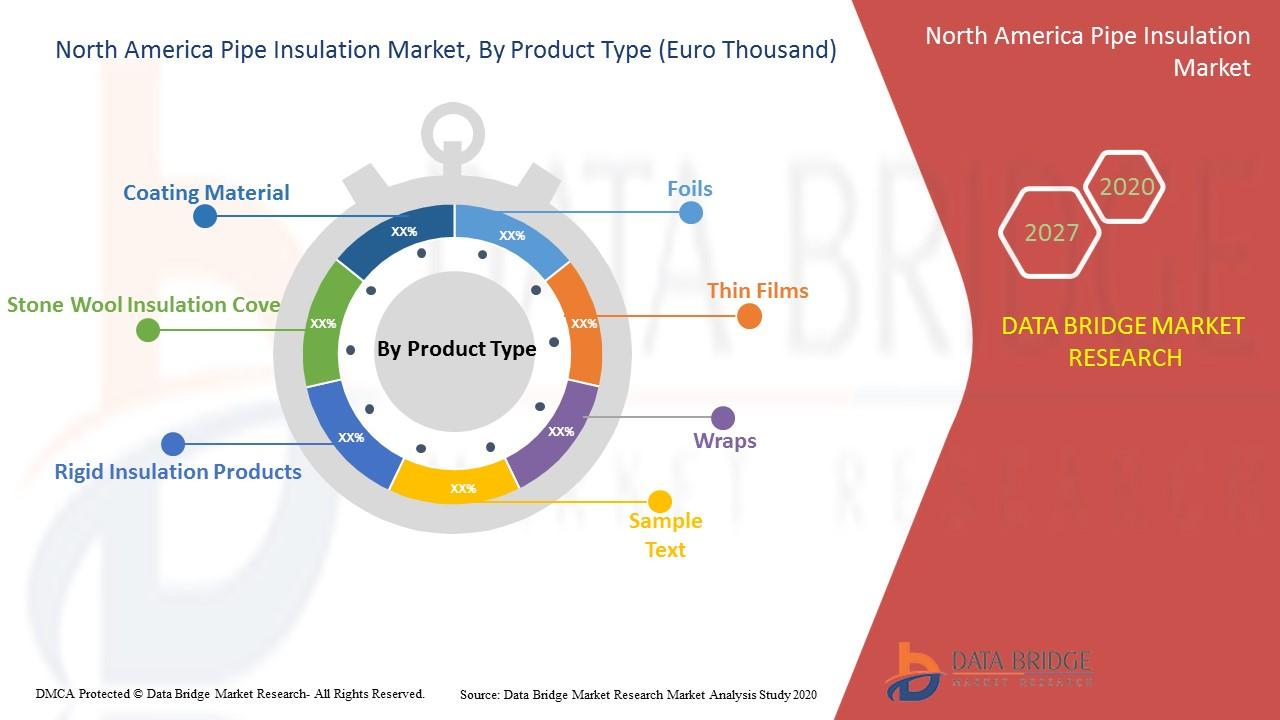 North America Pipe Insulation Market