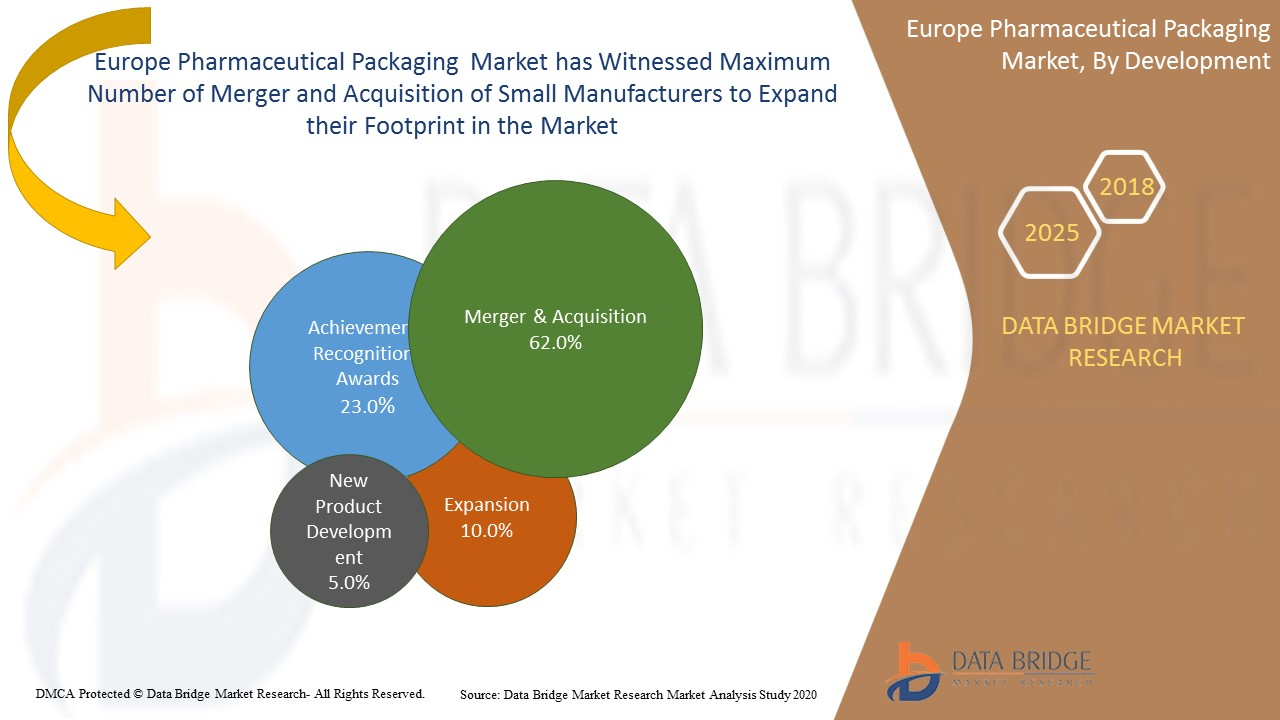 Europe Pharmaceutical Packaging Market