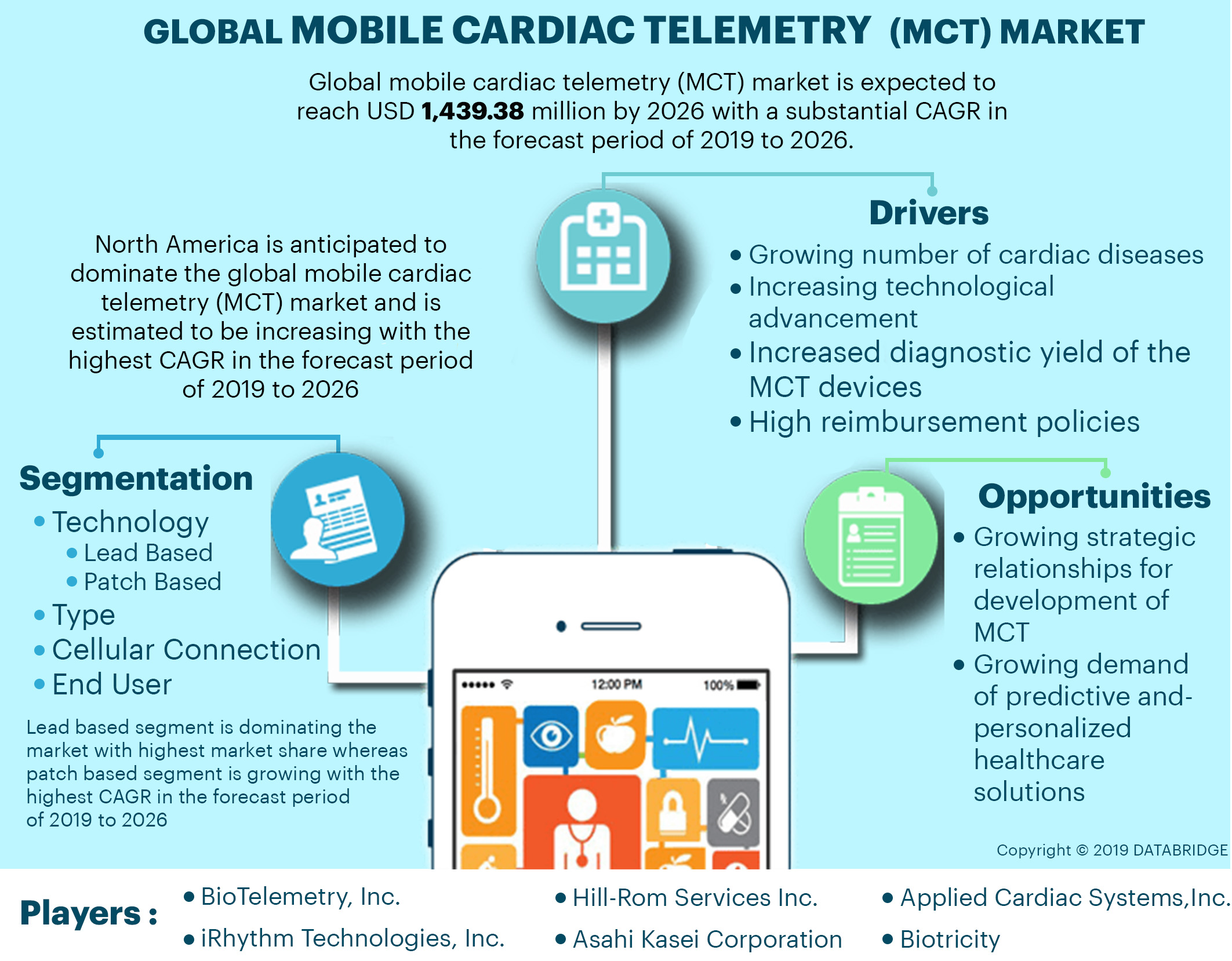 Mobile Cardiac Telemetry (MCT) Market