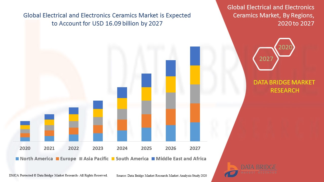 Electrical and Electronics Ceramics Market