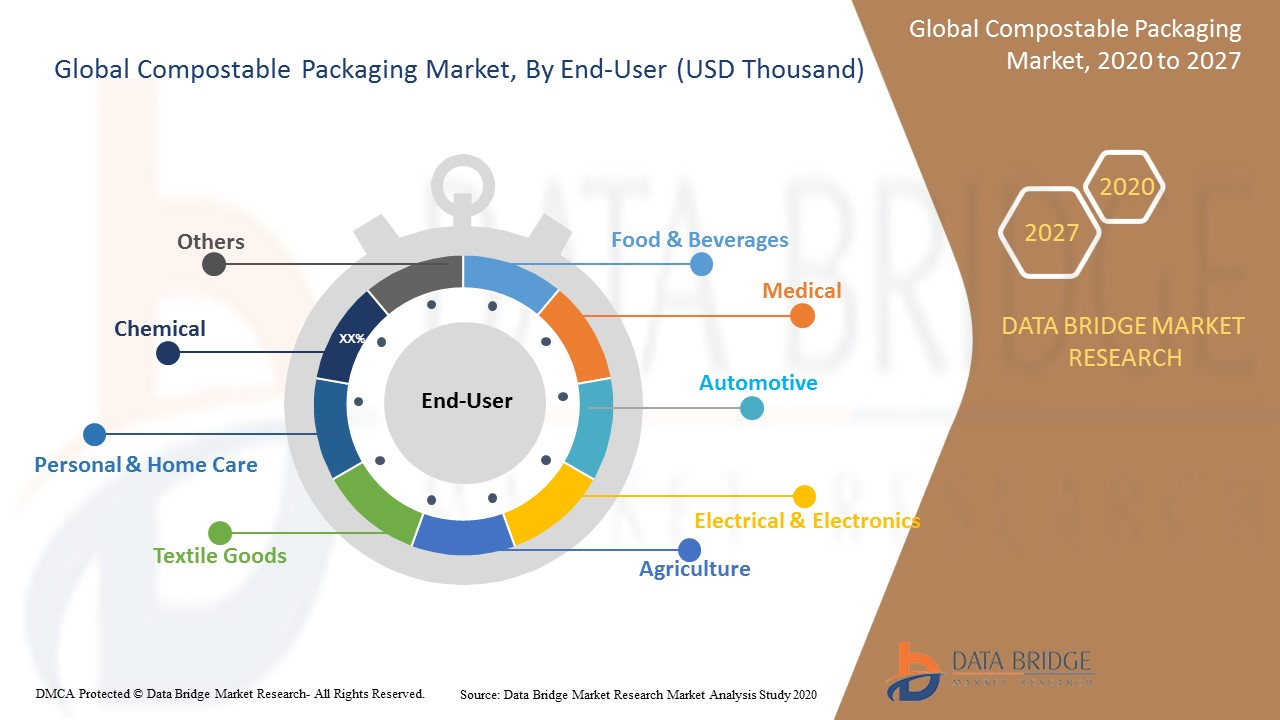 Compostable Packaging Market
