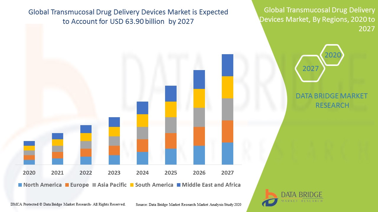 Transmucosal Drug Delivery Devices Market