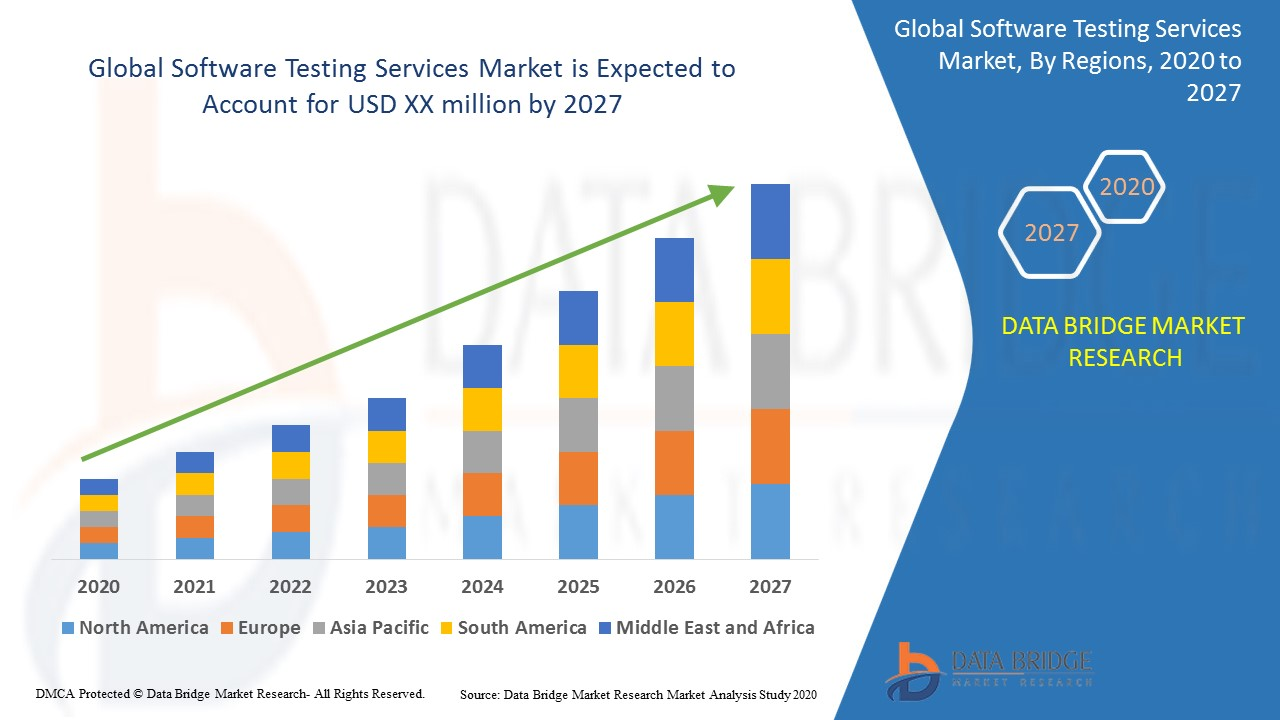 Software Testing Services Market