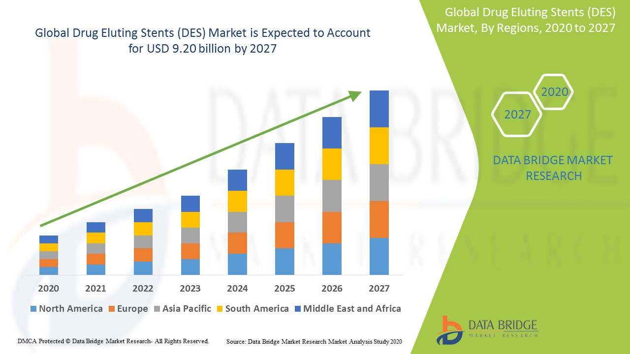 Drug Eluting Stents (DES) Market