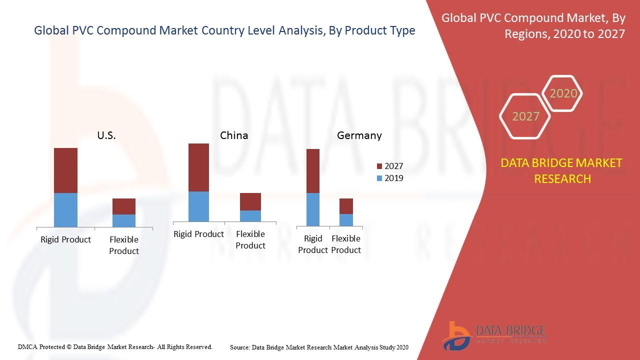 PVC Compound Market