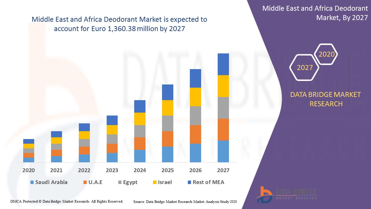 Middle East and Africa Deodorant Market