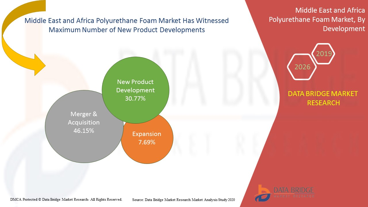 Middle East and Africa Polyurethane Foam Market