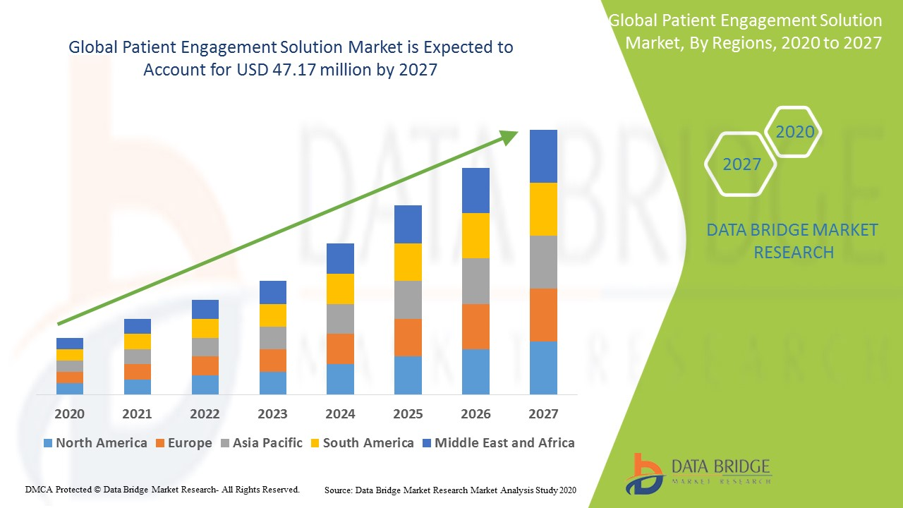 Patient Engagement Solution Market