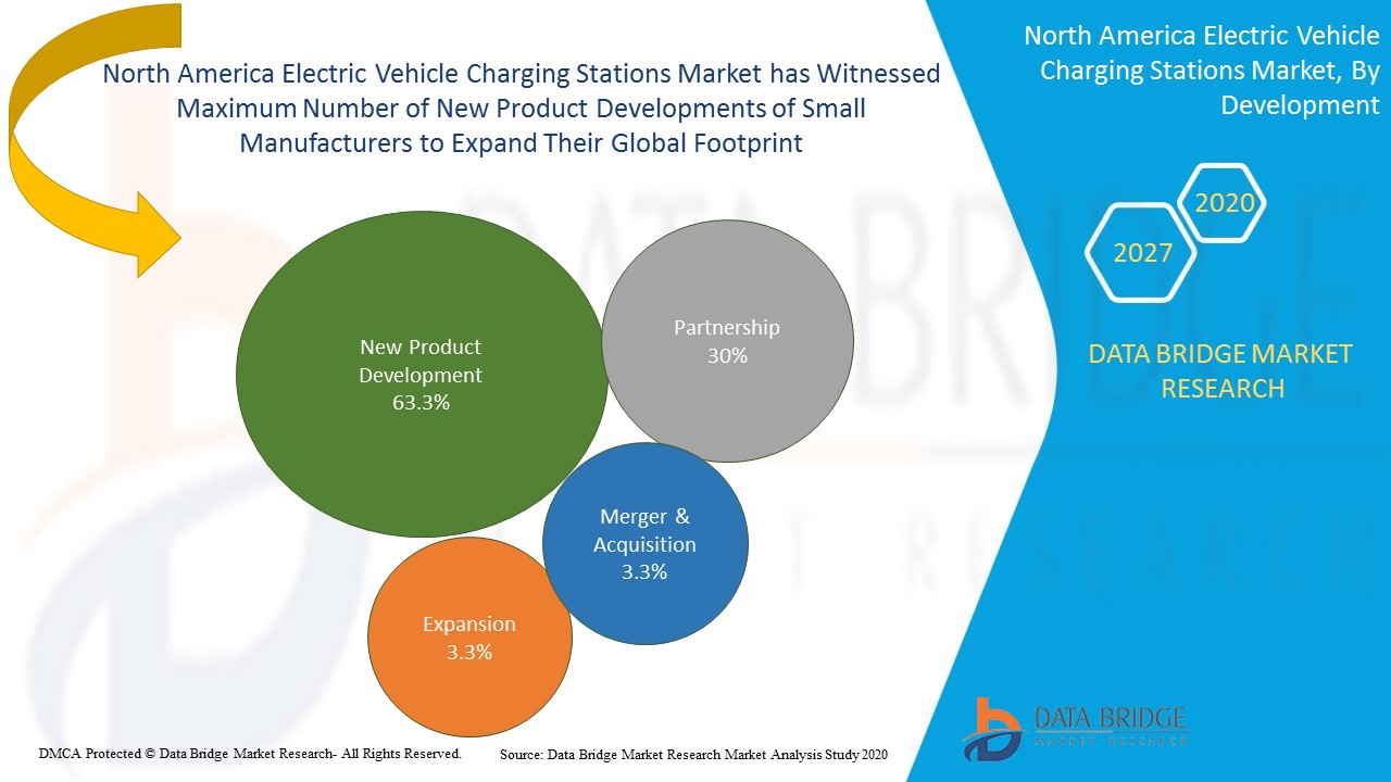 North America Electric Vehicle Charging Stations Market