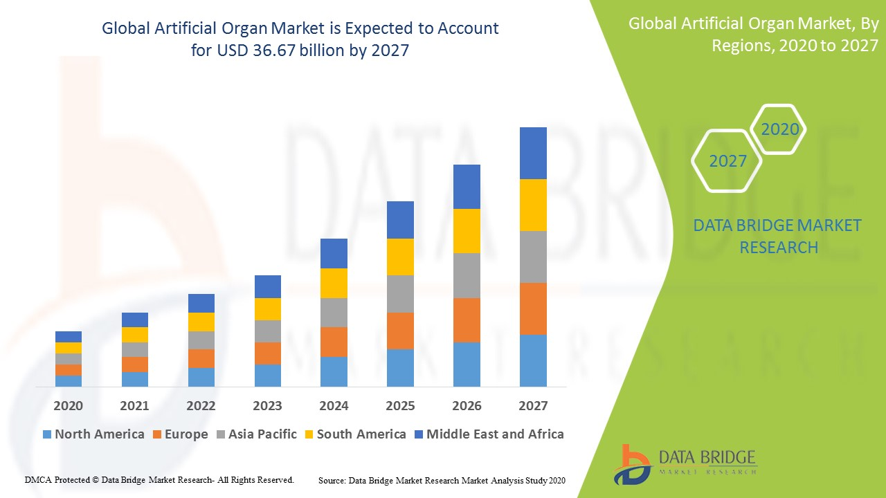 Artificial Organ Market