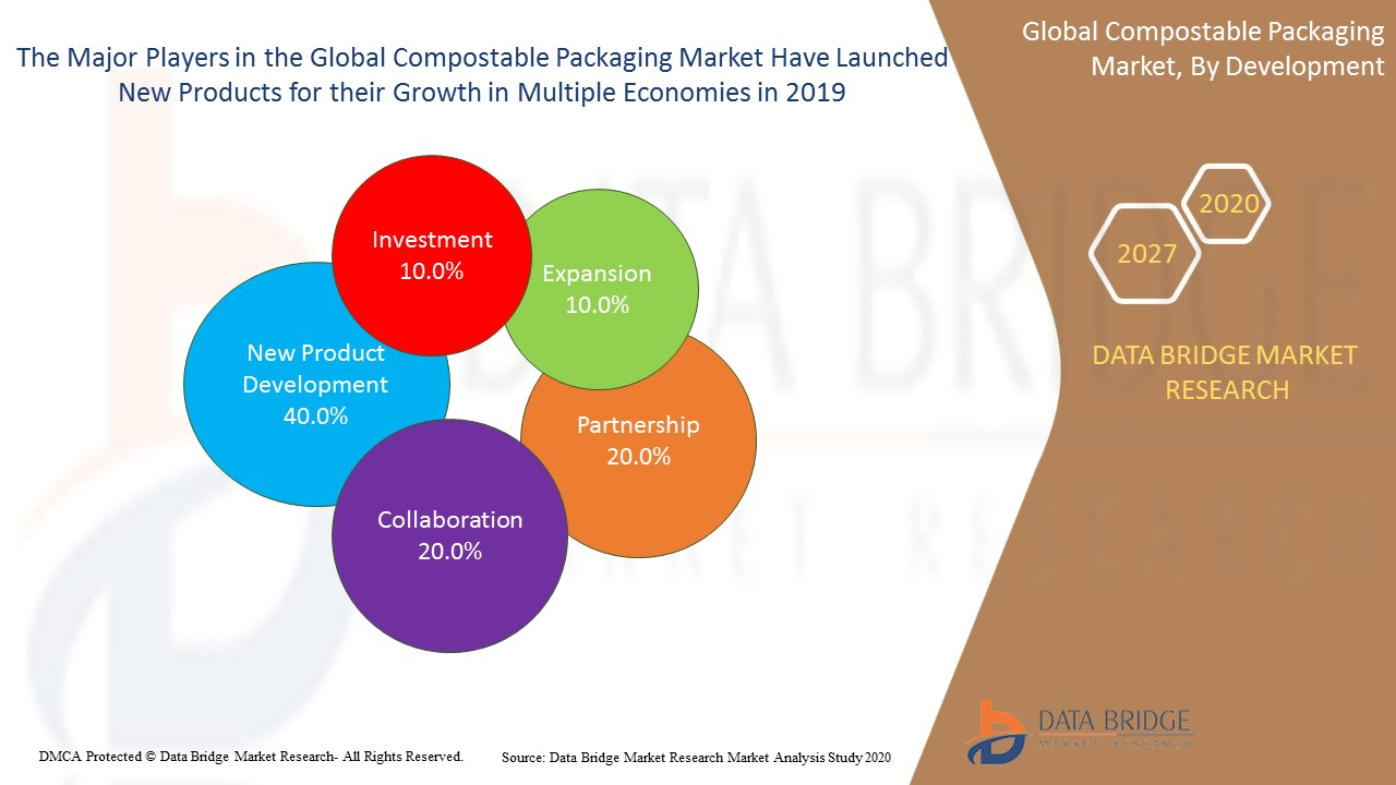Compostable Packaging  Marketp