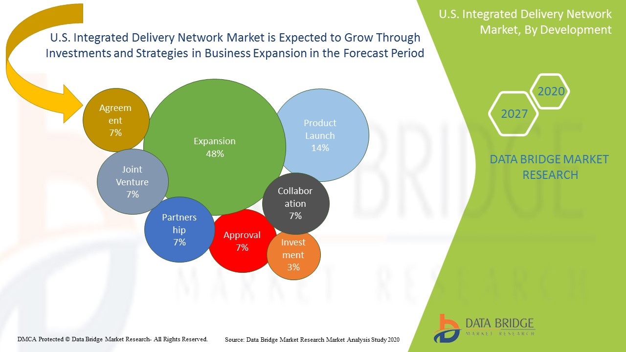 U.S. Integrated Delivery Network Market