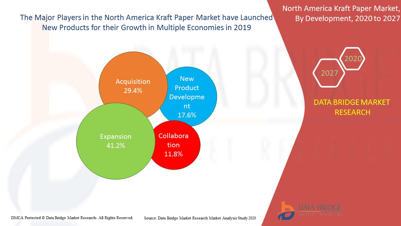 North America Kraft Paper Market