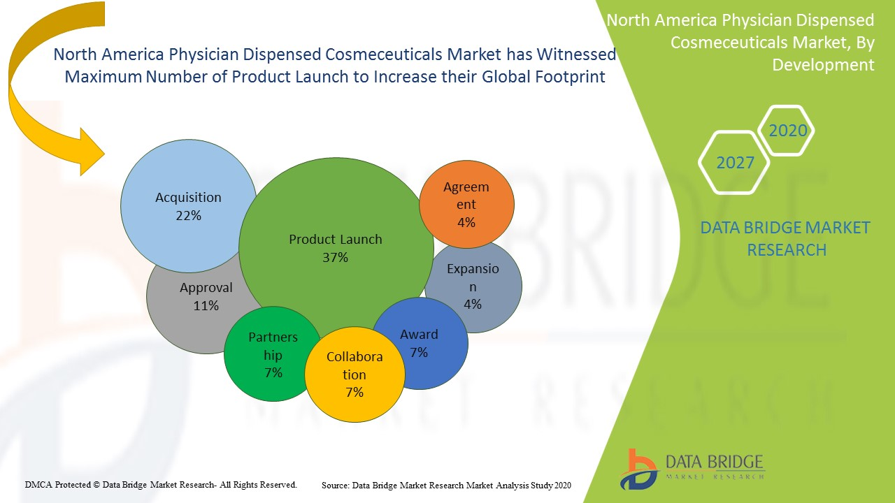 North America Physician Dispensed Cosmeceuticals Market