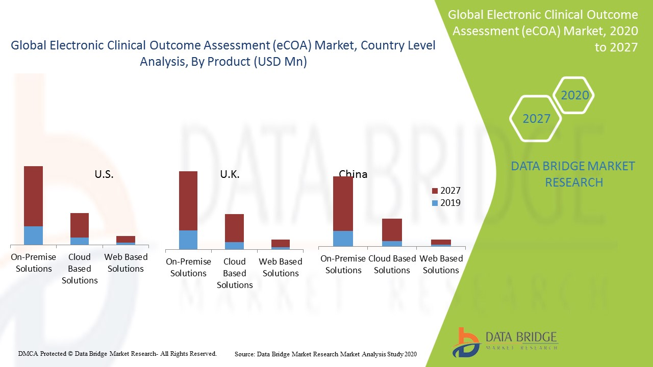 Electronic Clinical Outcome Assessment (eCOA) Market