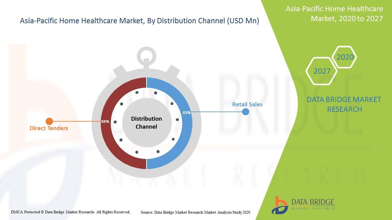 Asia-Pacific Home Healthcare Market Report – Industry Trends and Forecast  to 2027 | Data Bridge Market Research