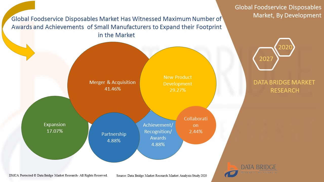 Foodservice Disposables Market