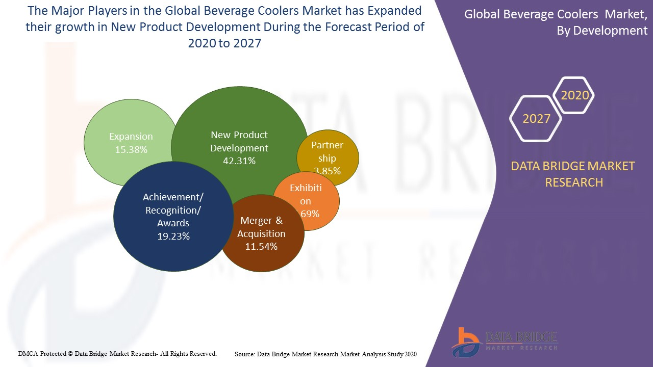 Beverage Coolers Market