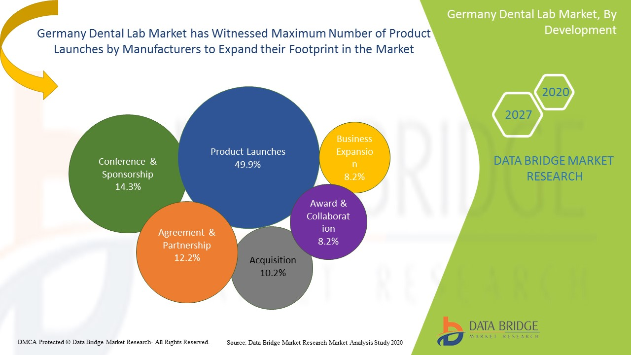 Germany Dental Lab Market