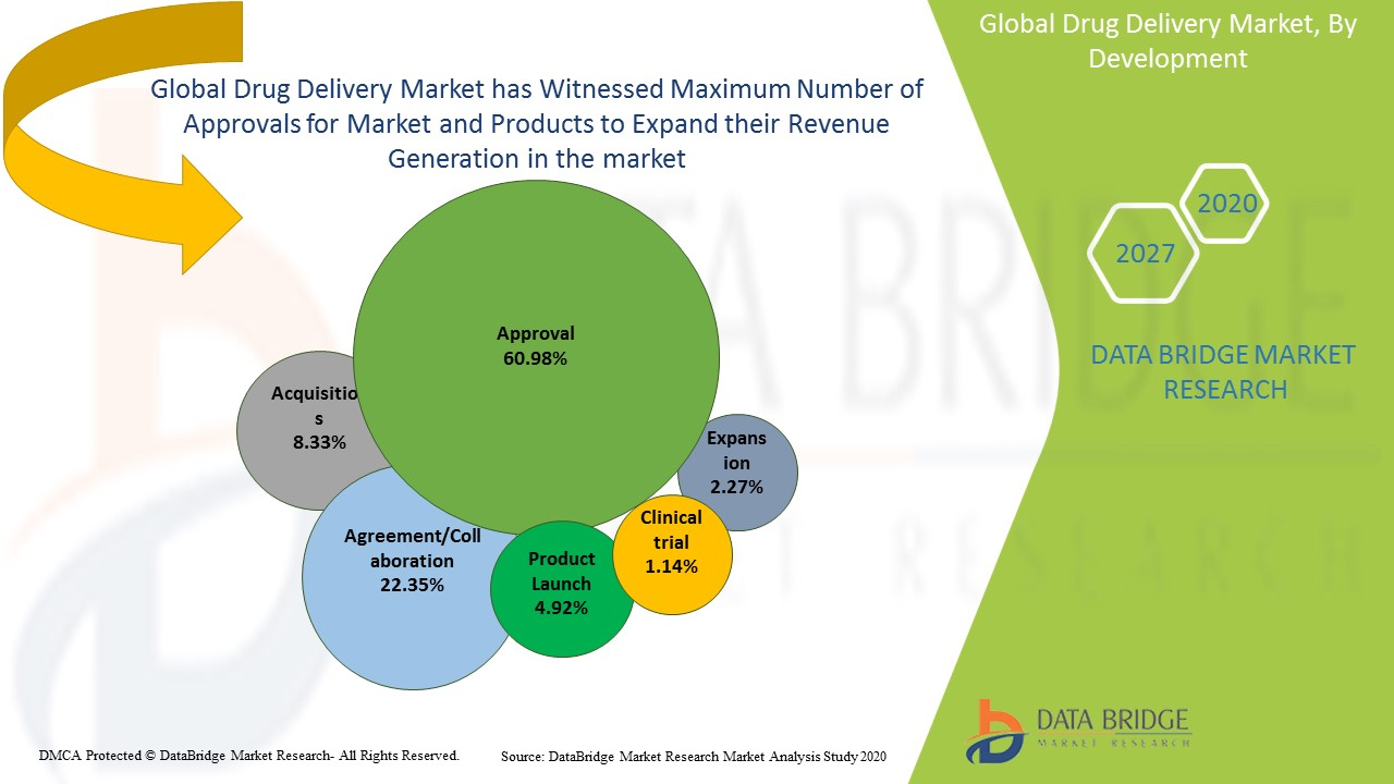 Drug Delivery Market