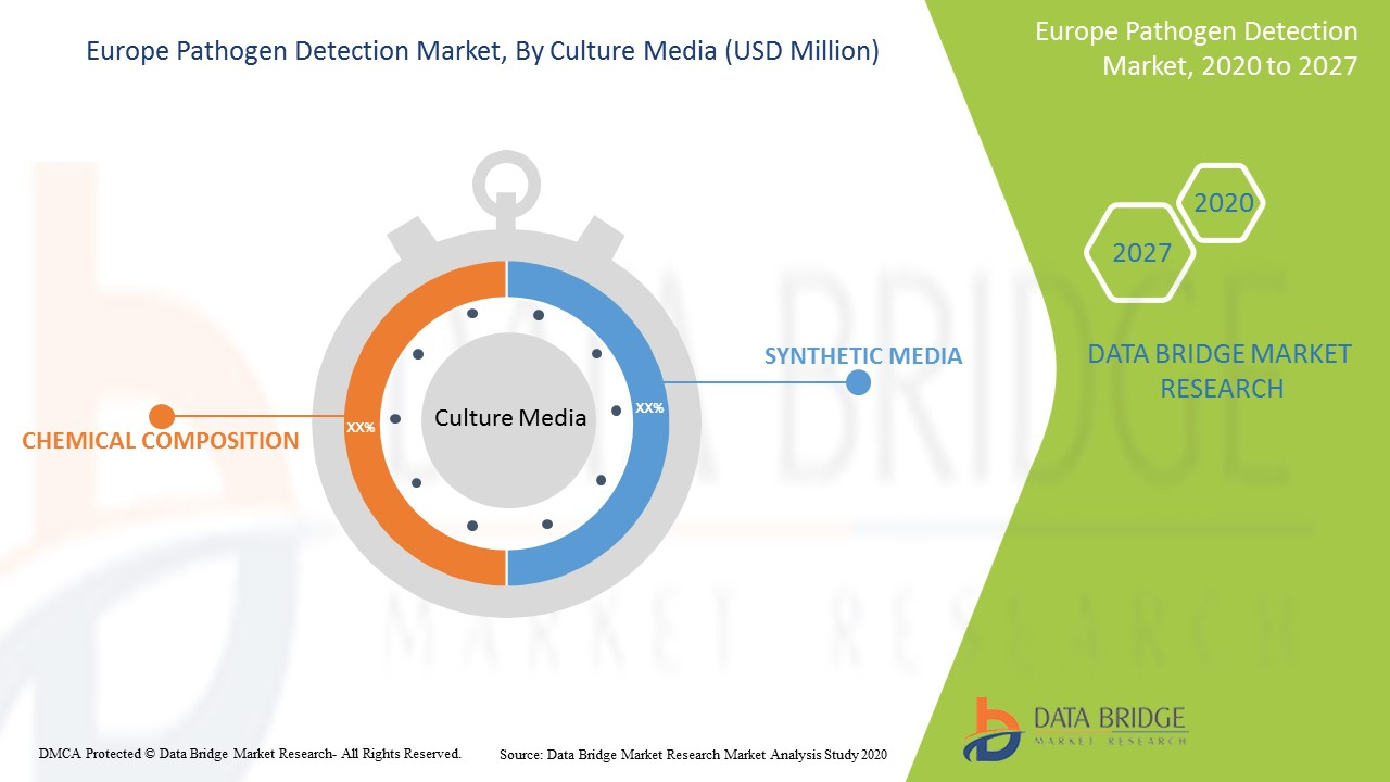 Europe Pathogen Detection Market