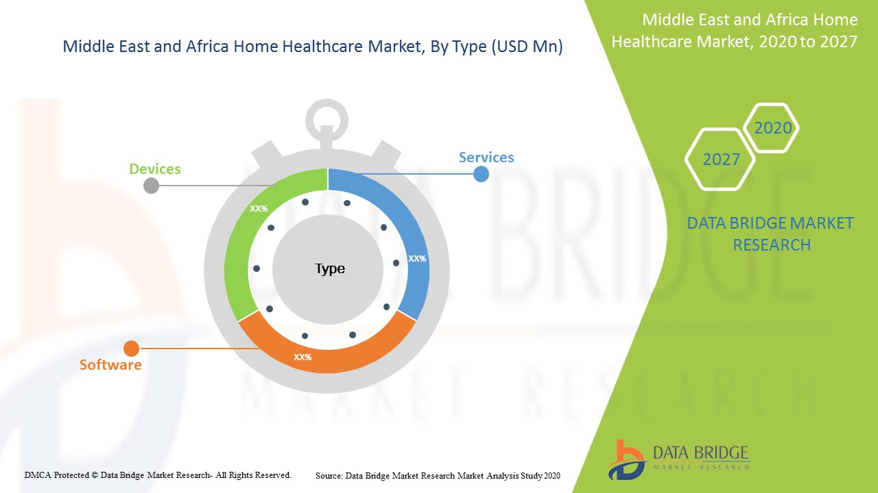 Middle East and Africa Home Healthcare Market
