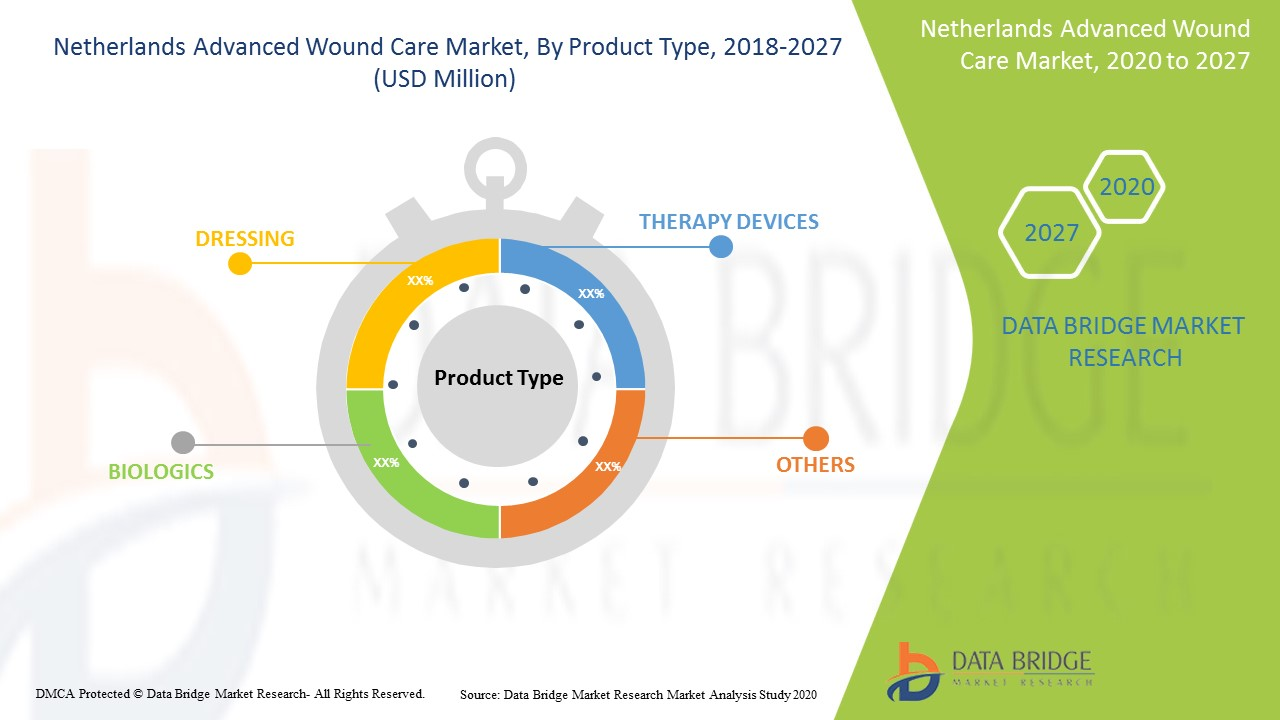 Netherlands Advanced Wound Care Market