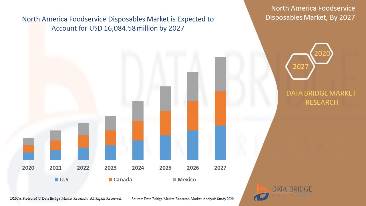 North America Foodservice Disposables Market