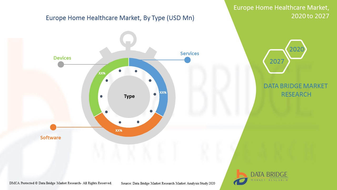 Europe Home Healthcare Market