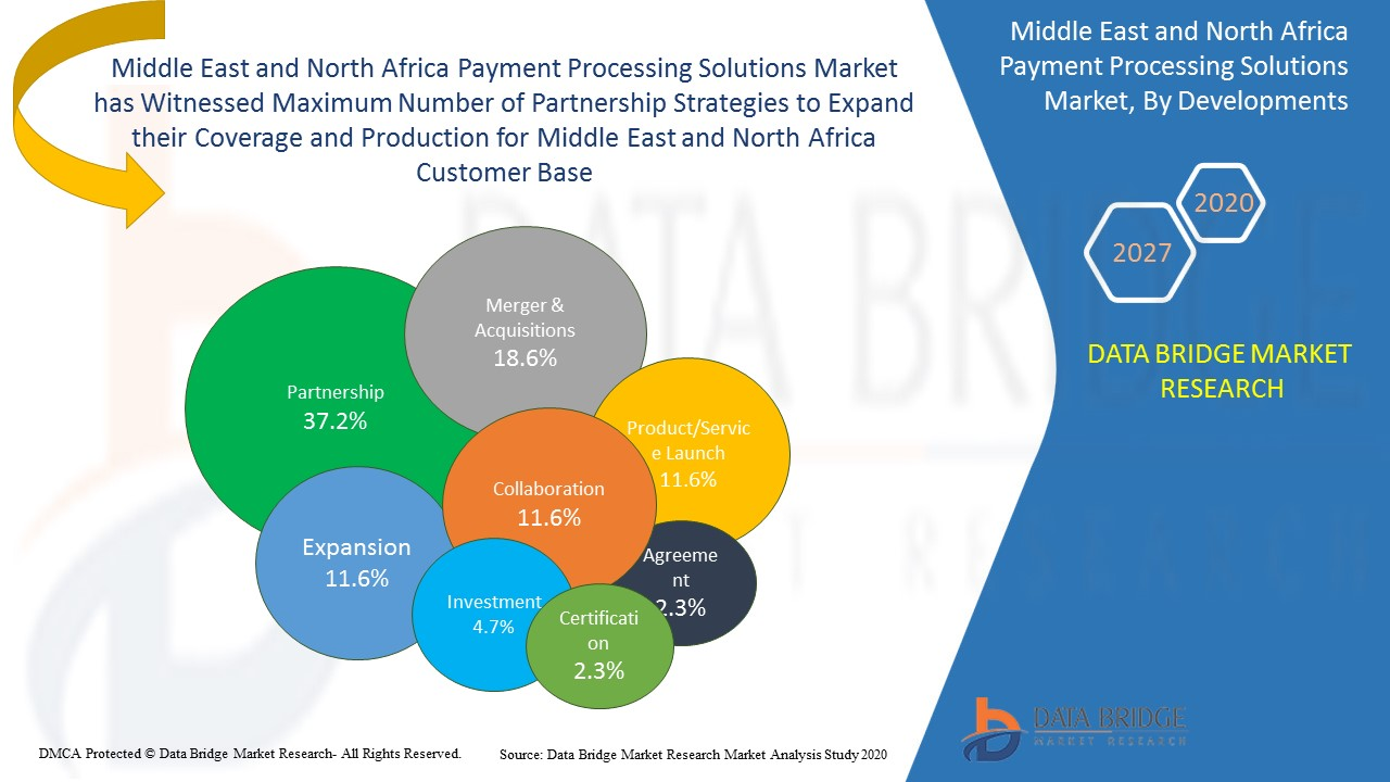Middle East and North Africa Payment Processing Solutions Market