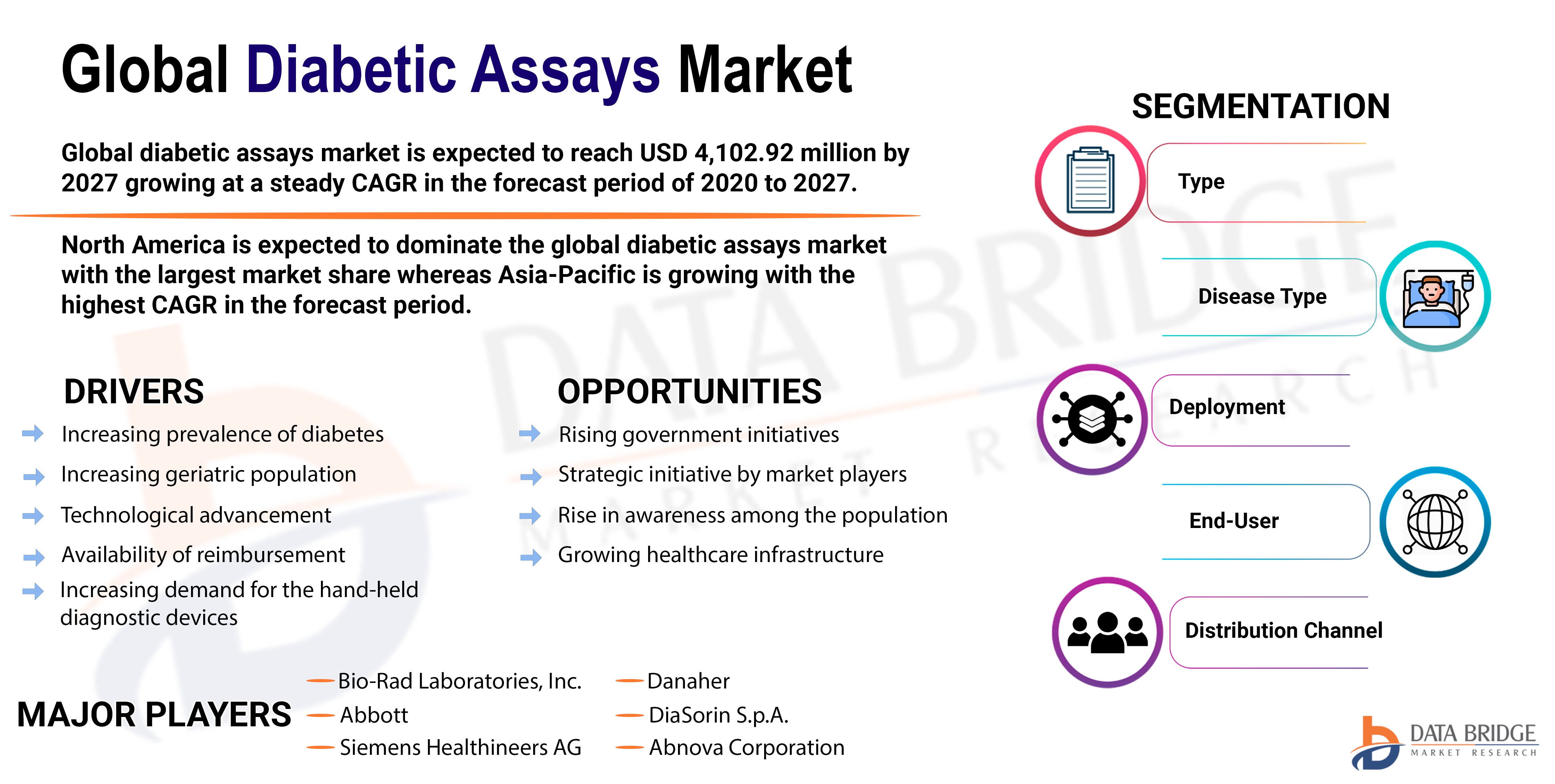Diabetic Assays Market
