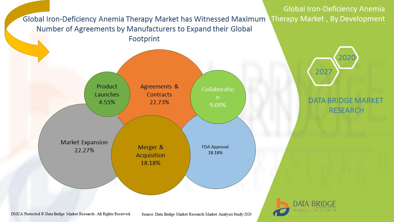 Iron-Deficiency Anemia Therapy Market