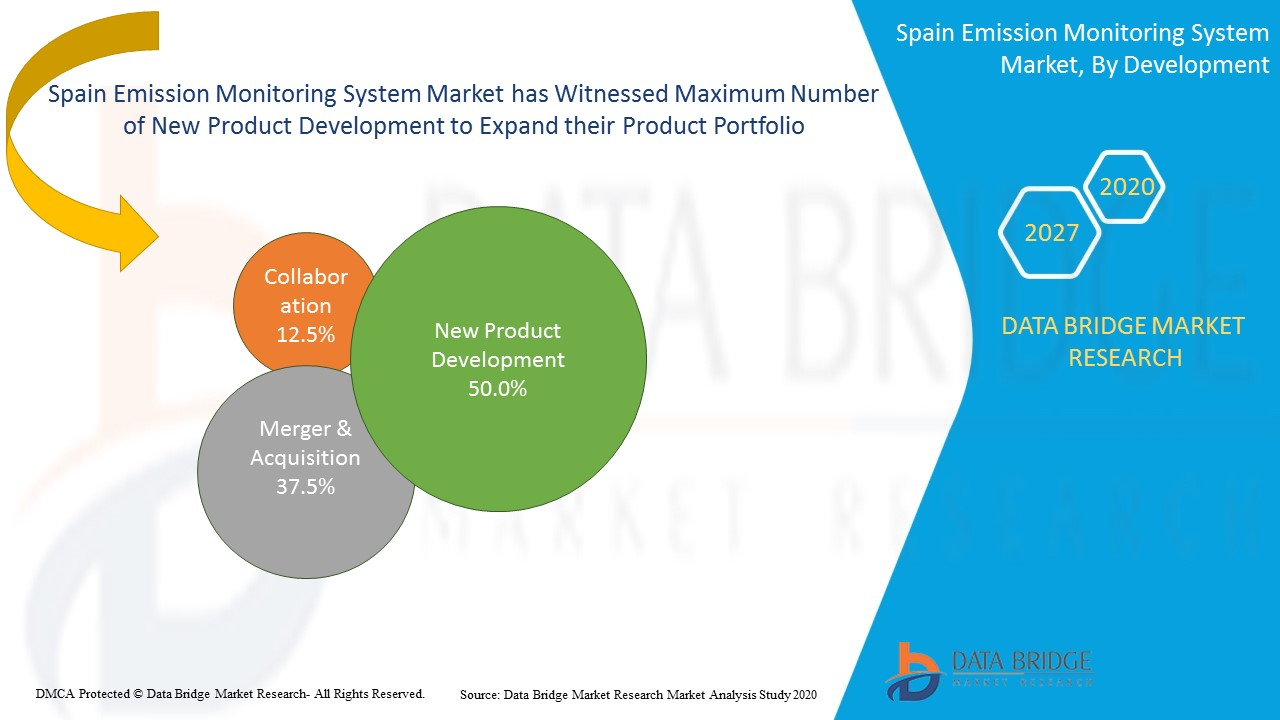 Spain Emission Monitoring System Market