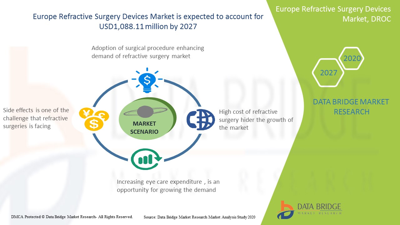 Europe Refractive Surgery Market