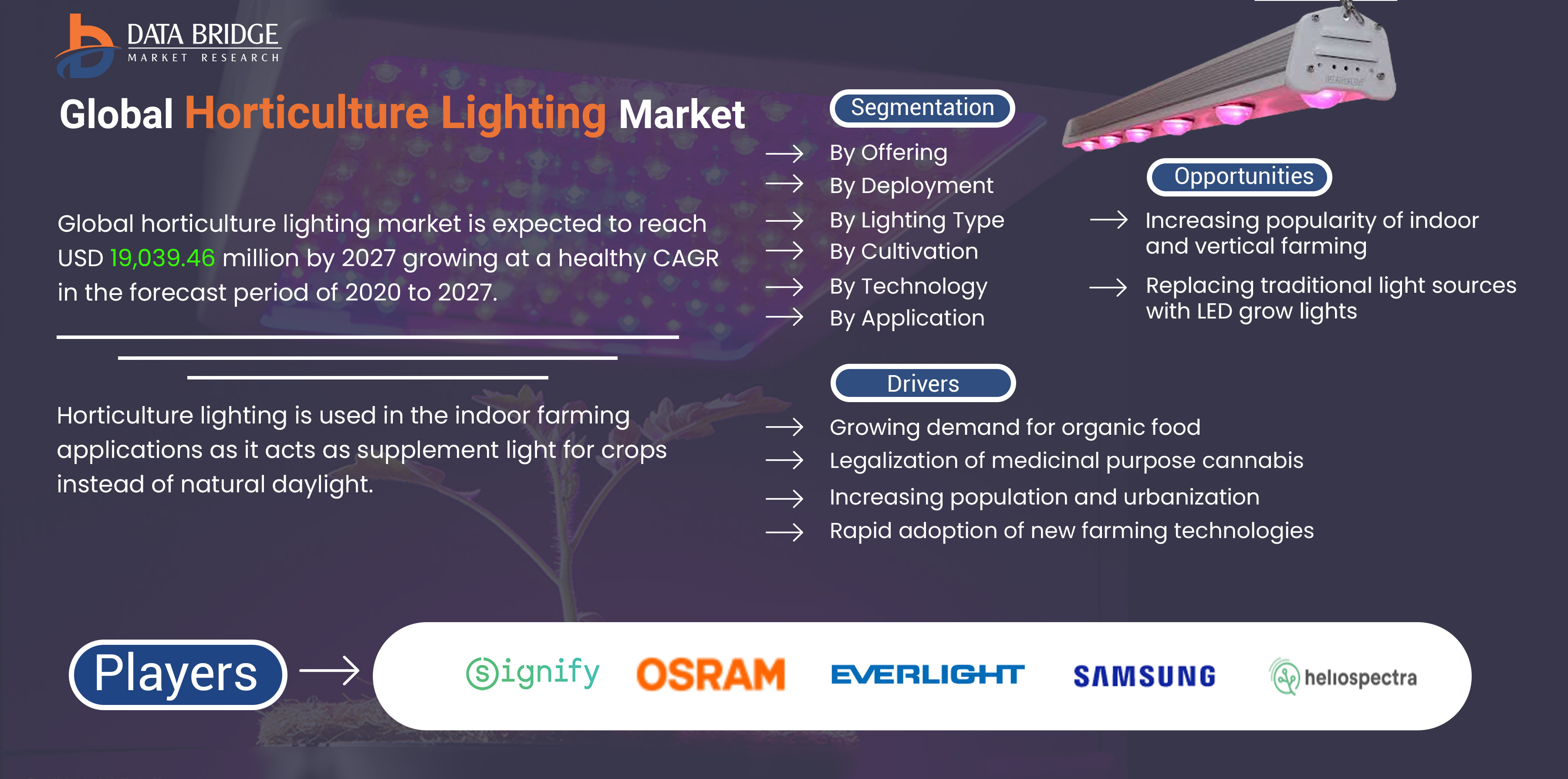 Horticulture Lighting Market