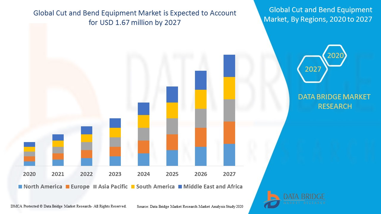 Cut and Bend Equipment Market