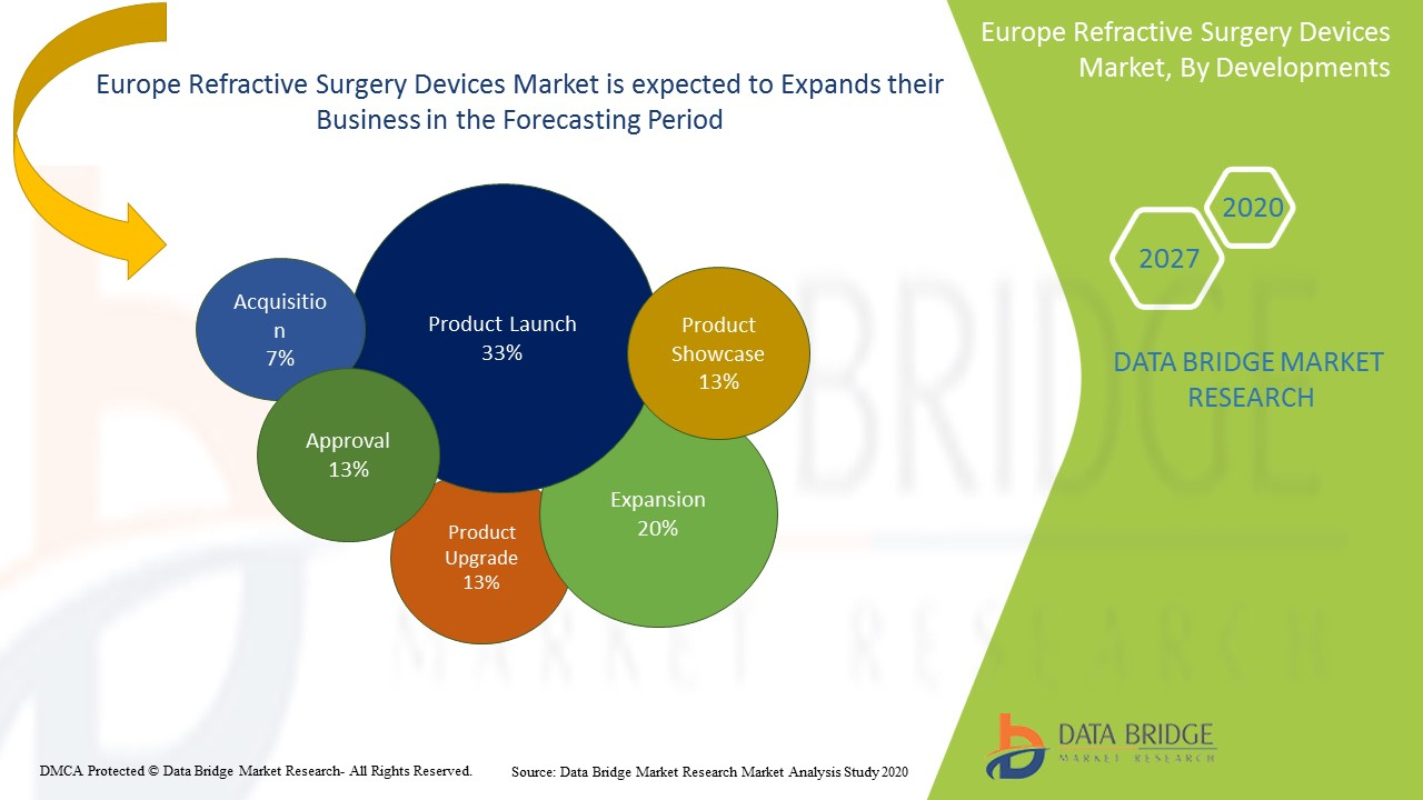 Europe Refractive Surgery Devices Market