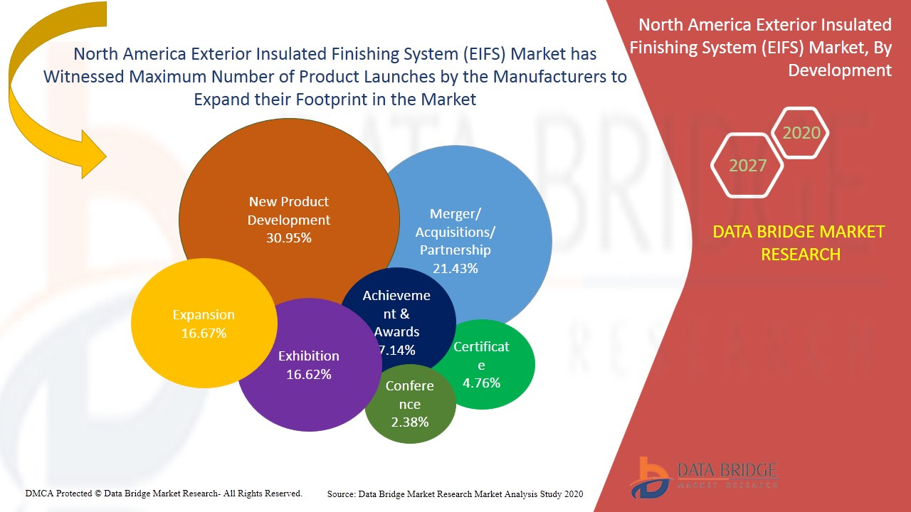 North America Exterior Insulated Finishing System (EIFS) Market