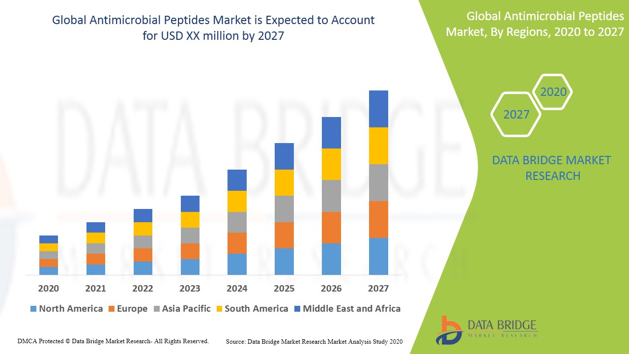 Antimicrobial Peptides Market
