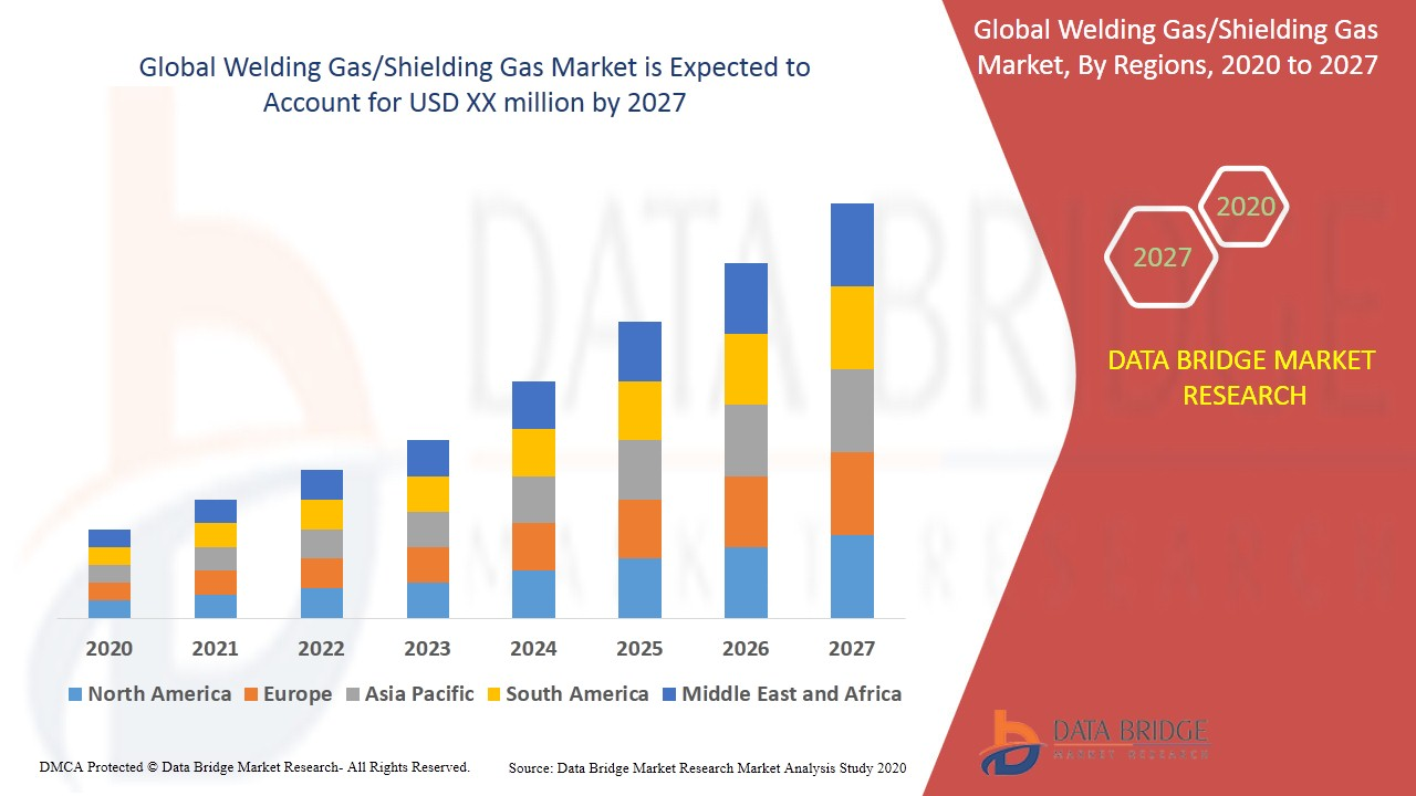 Welding Gas/Shielding Gas Market