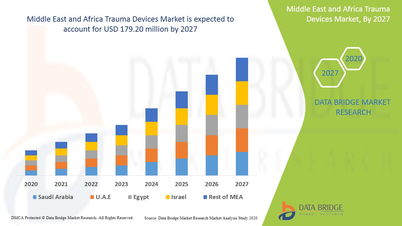 Middle East and Africa Trauma Devices Market