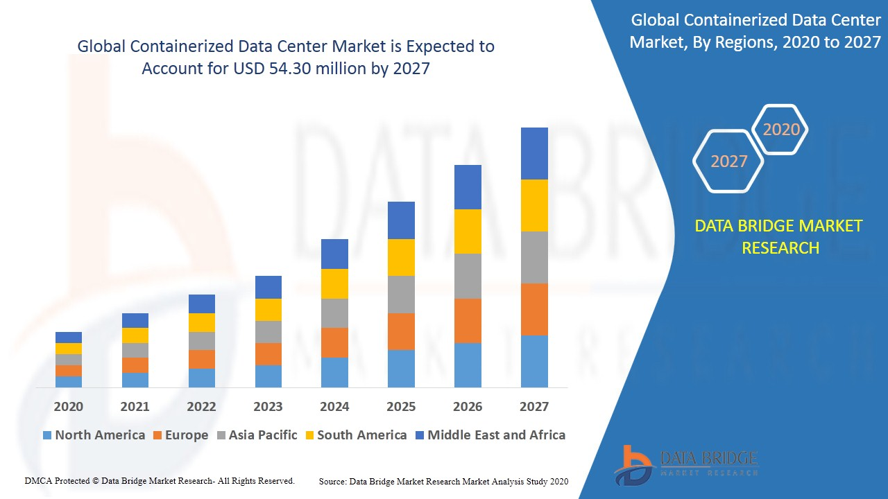 Containerized Data Center Market