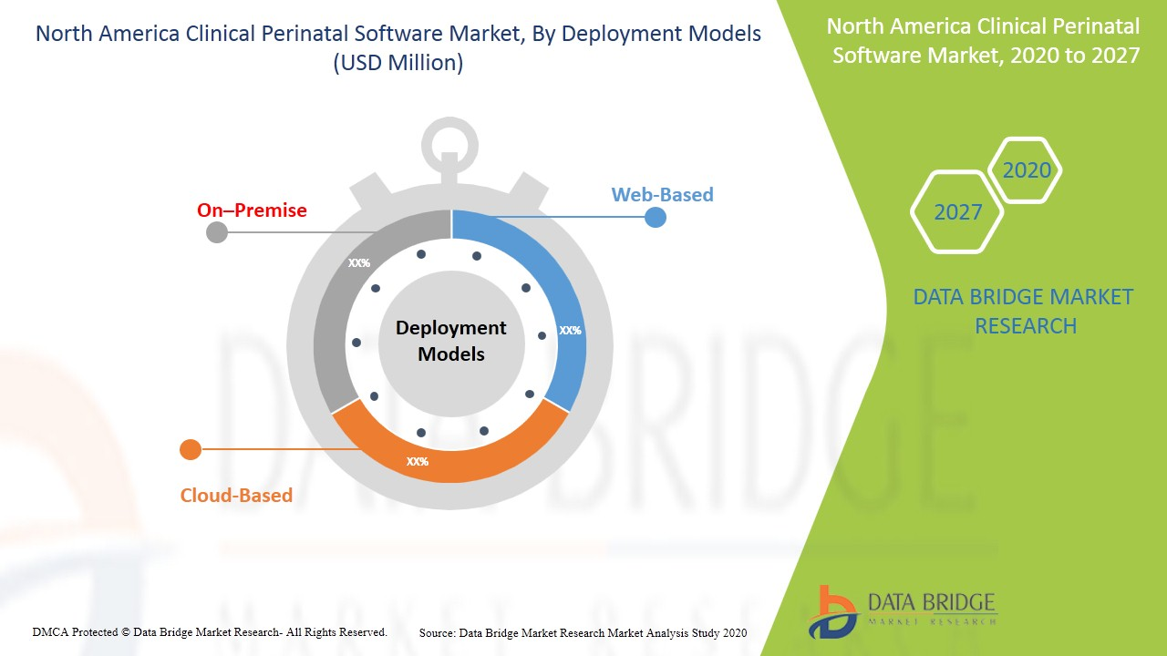 North America Clinical Perinatal Software Market