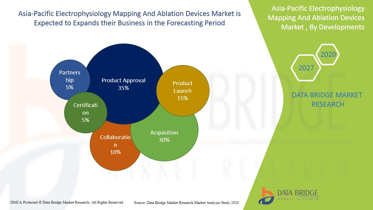 Asia-Pacific Electrophysiology Mapping and Ablation Devices Market