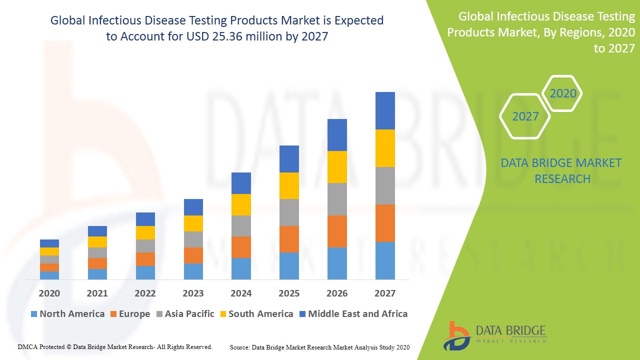 Infectious Disease Testing Products Market
