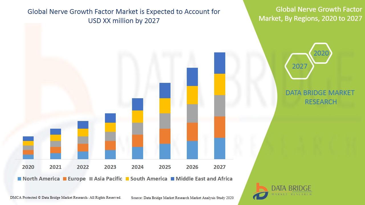 Nerve Growth Factor Market